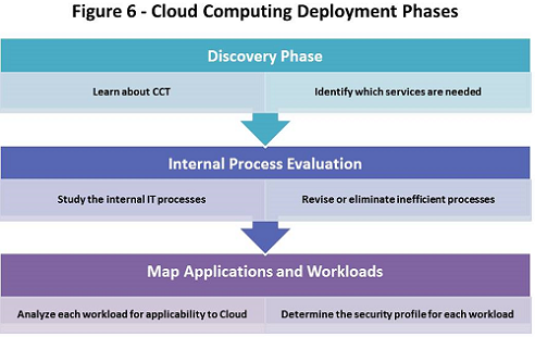 cloud computing deployment phases