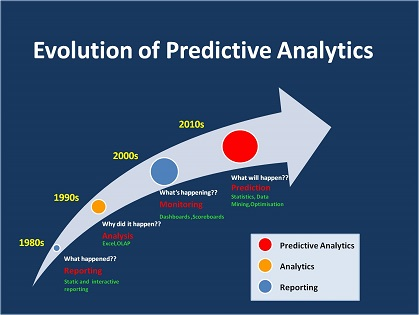 evolution of predictive analytics